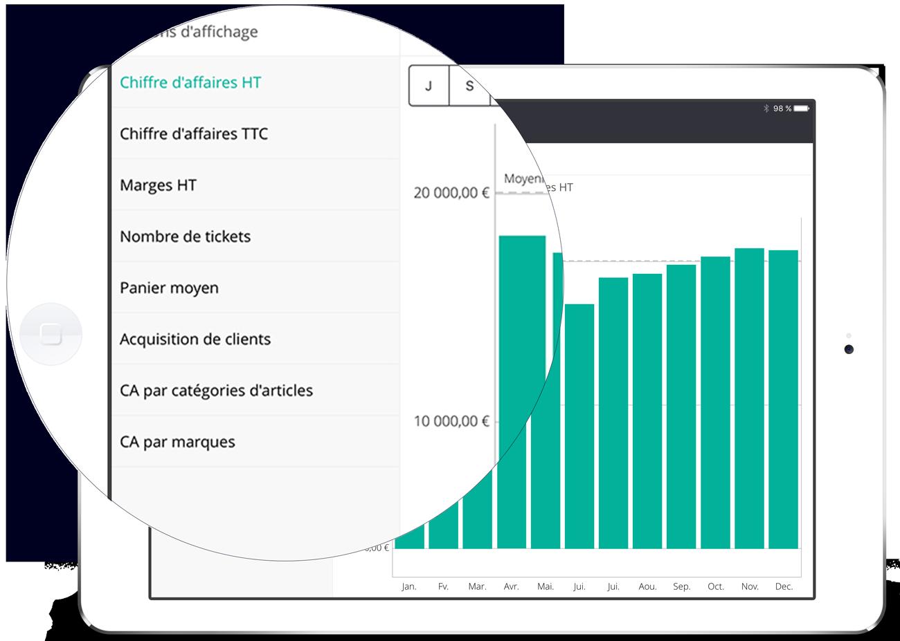 Le logiciel d'encaissement calcule automatiquement les chiffres clés de votre commerce.