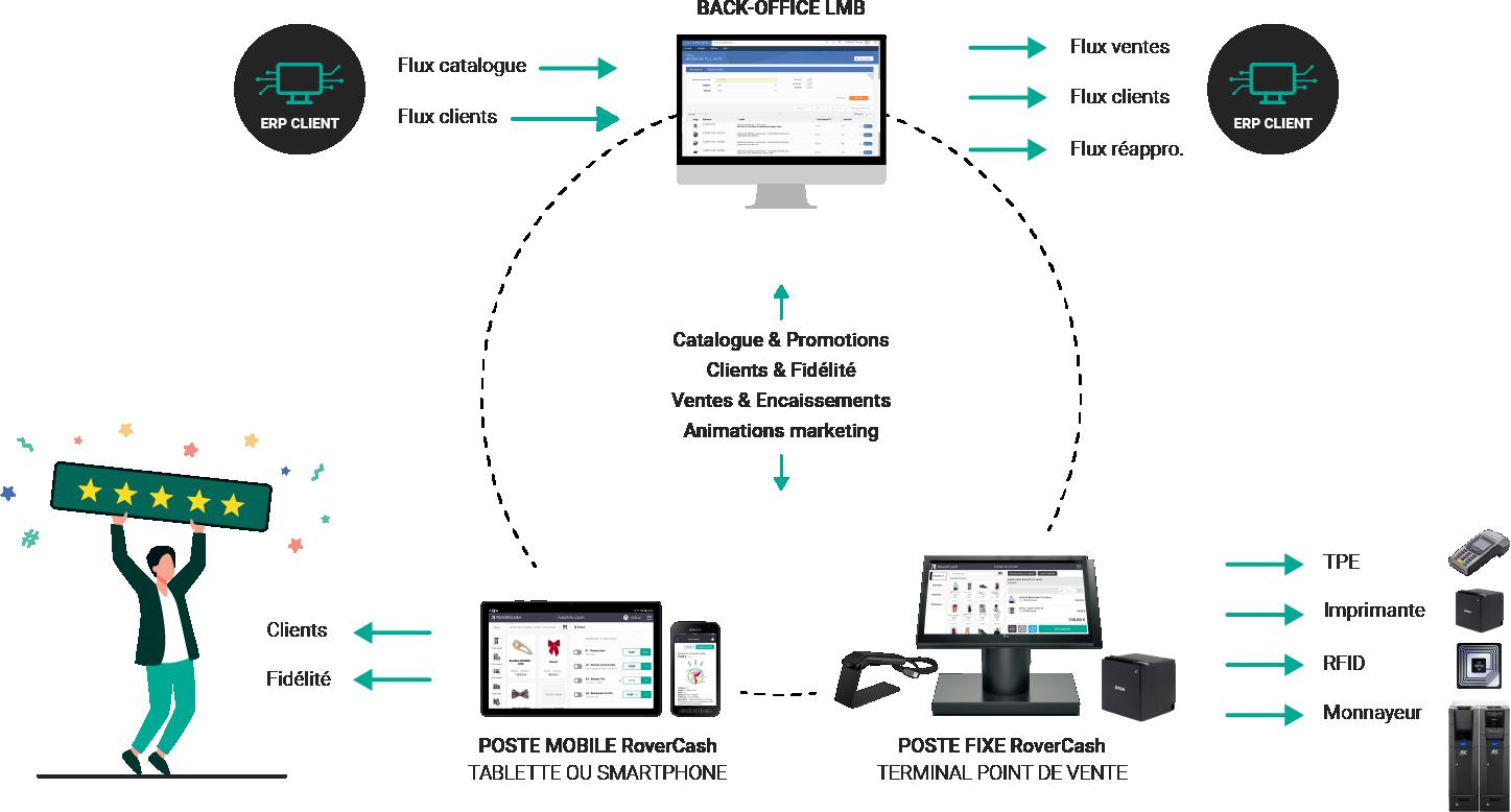 Middle-office full API